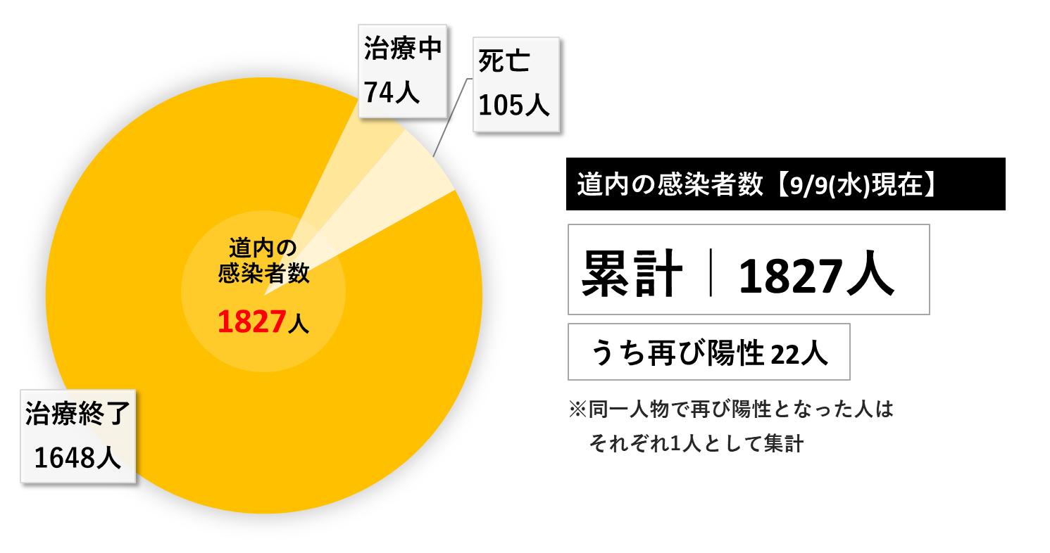 感染 者 数 北海道 コロナ