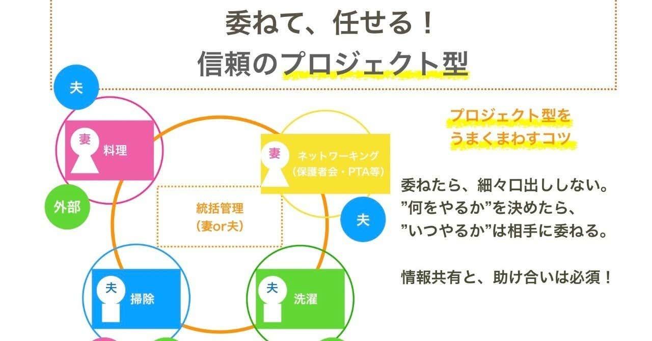 プロジェクト型