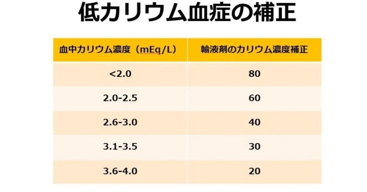 血 症 カリウム 低