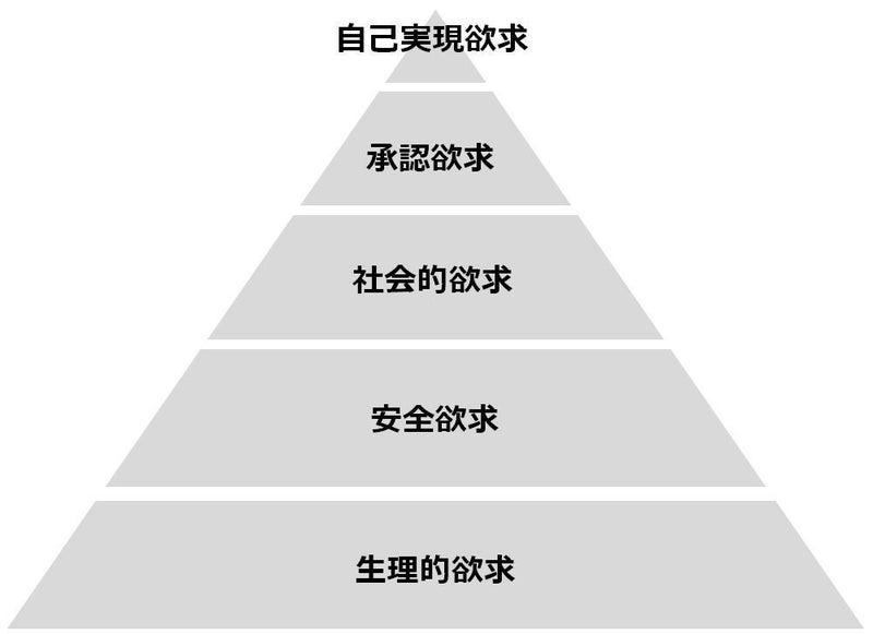 マズローの欲求5段階説を考え直してみた うえぽん(カスタマー ...
