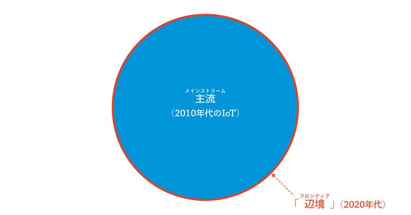 IoTとFabと福祉_2019-03-16
