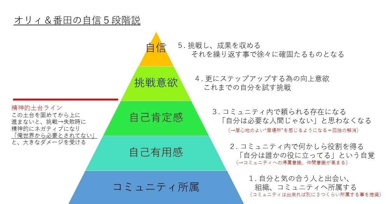 自信5段階説