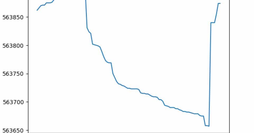 matplotlibとasyncioでリアルタイムティックチャート(bitFlyer