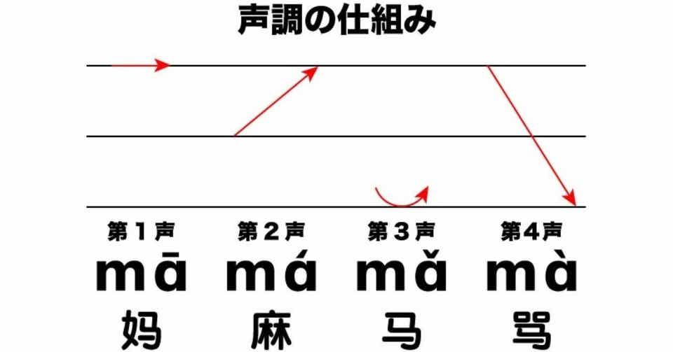 中国 語 発音 記号
