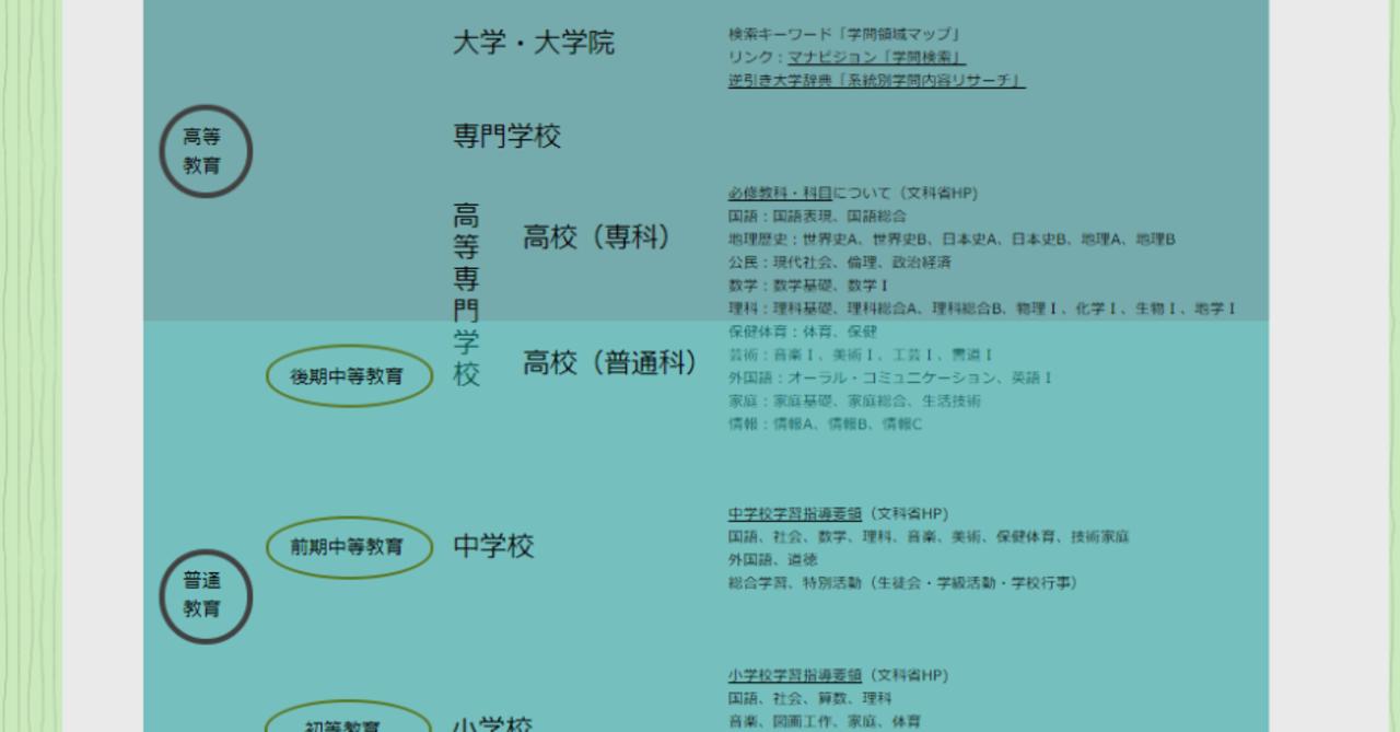 学校教育制度・教科科目|サイトマップ編|kokage|note