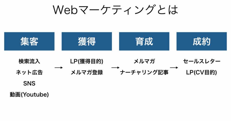 web マーケティング 仕事 内容