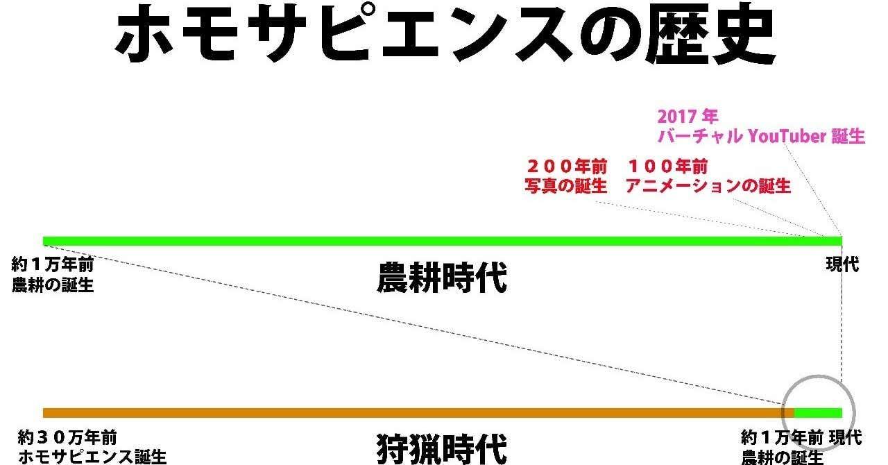 ホモサピエンスの歴史_1