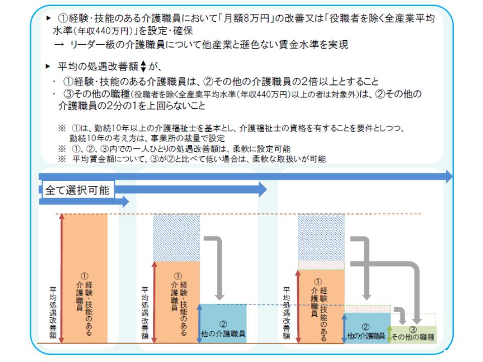 特定処遇改善加算の生かし方|福祉マネジメント&デザイン(SW MandD)|note