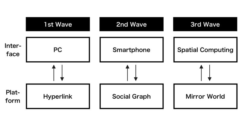 Spatial_Computingの時代