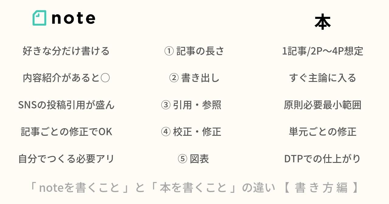notoと本_書き方編