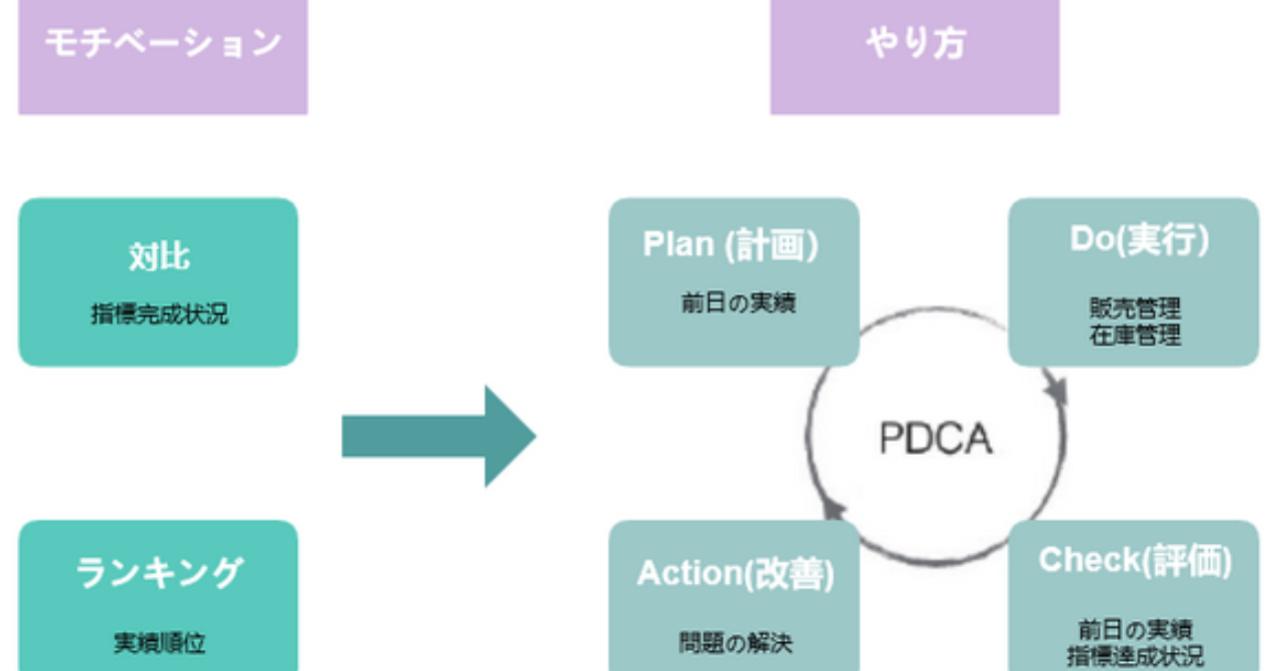 小売データ入分析-PDCA