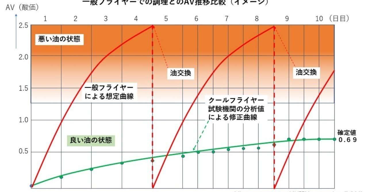 一般フライヤーでの調理とのAV推移比較
