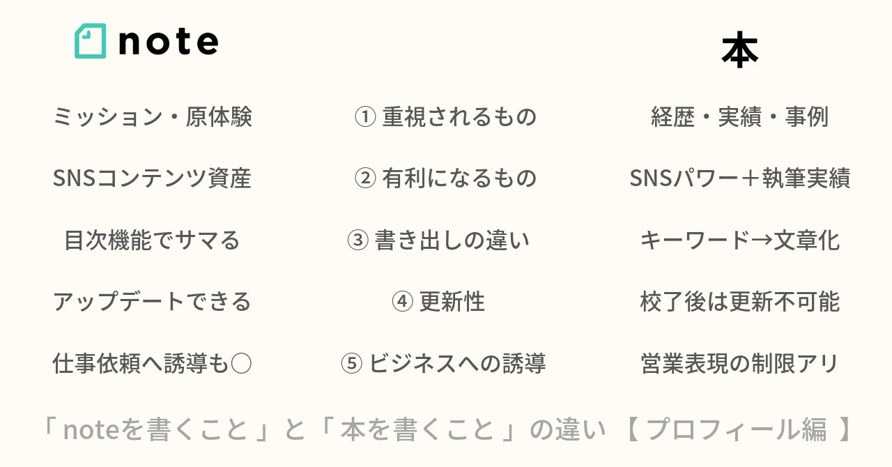 notoと本_プロフィール編