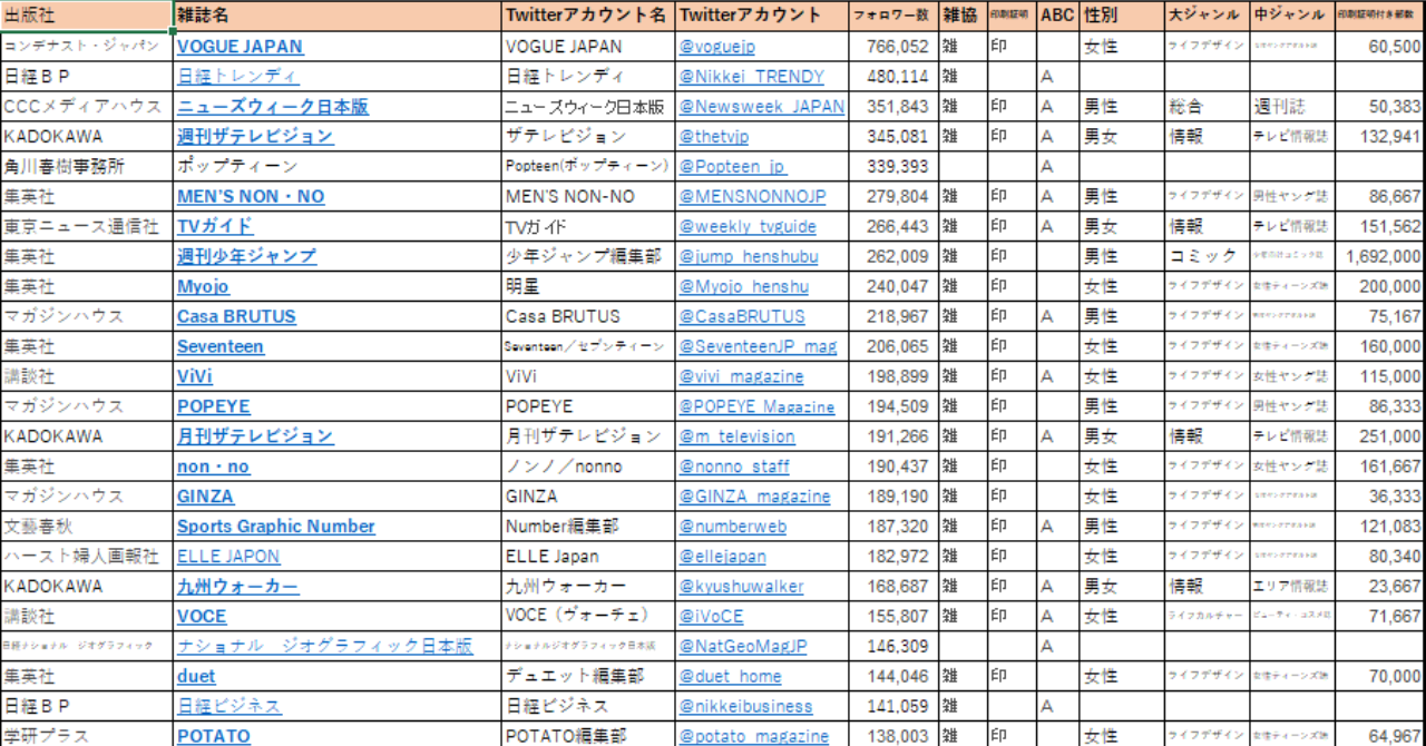 Twitterフォロワー順_スクリーンショット_2019-08-15_15