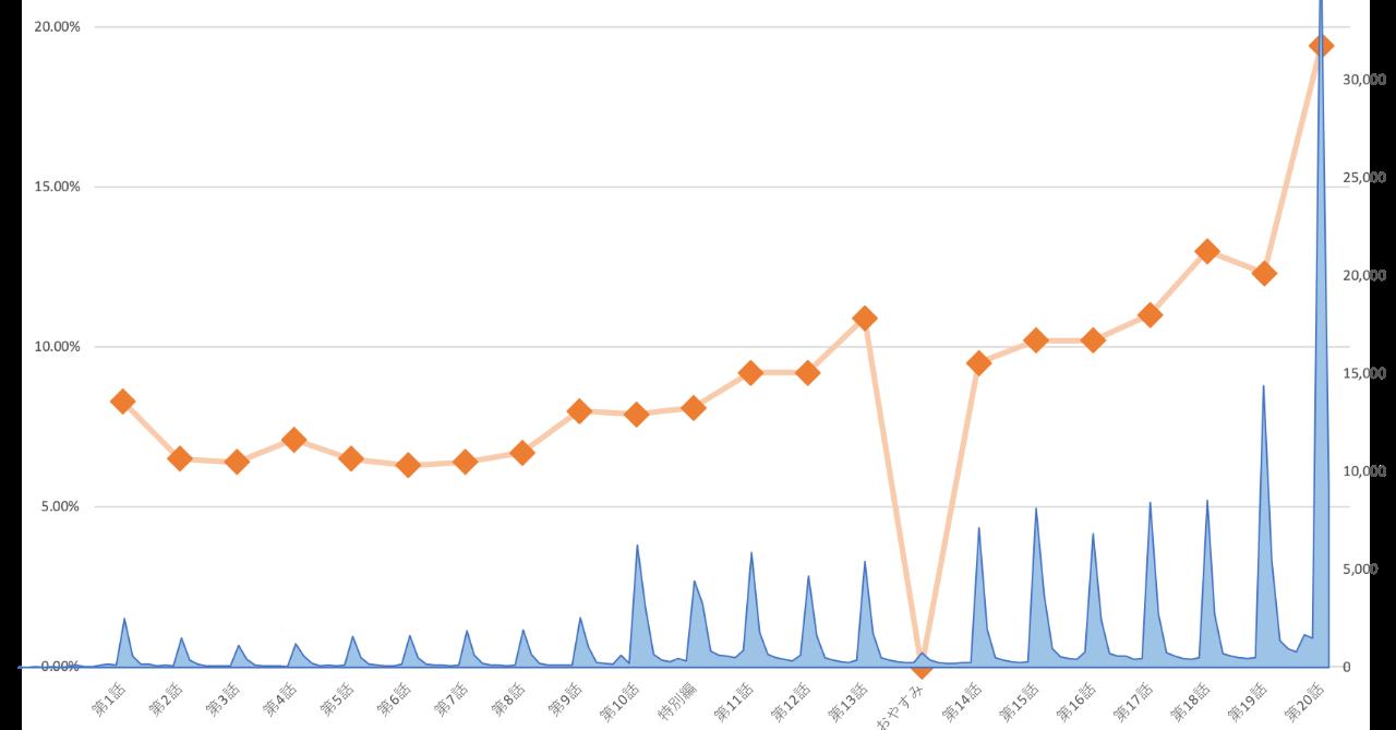 視聴率と比較_2
