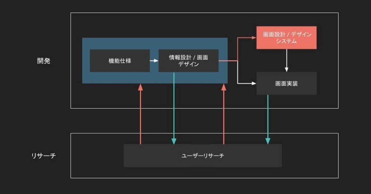 カバー画像_開発におけるデザインシステムの位置付け