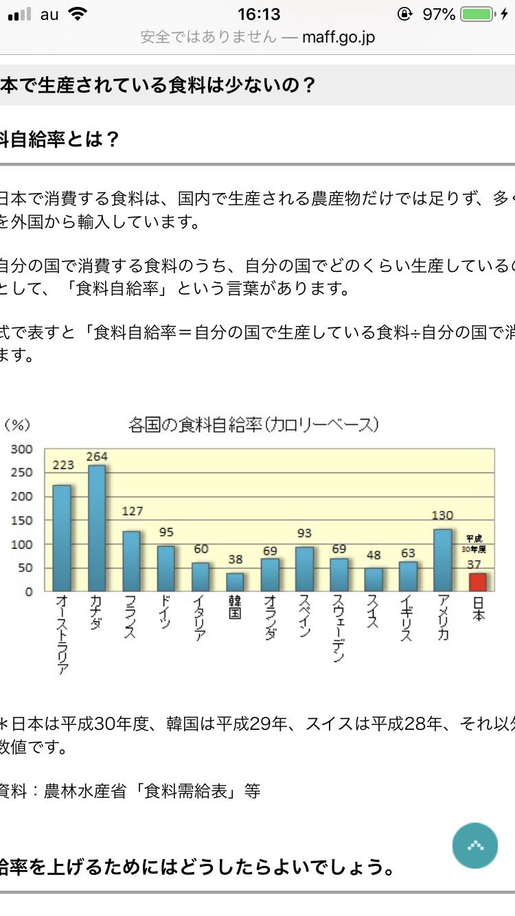 自給 率 食料 日本 日本の食料自給率:農林水産省