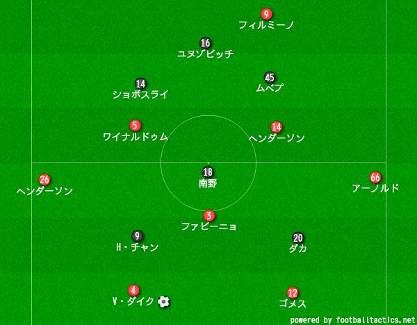 フォーメーション ザルツブルク CLで注目すべきザルツブルクの6選手|8bit Red