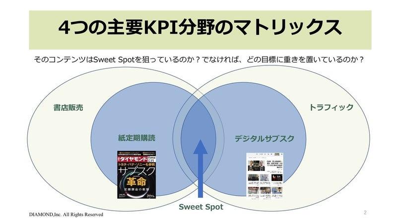 4つの中心にある「Sweet Spot」の狙い具合をKPIとすることでコンテンツの質も向上する