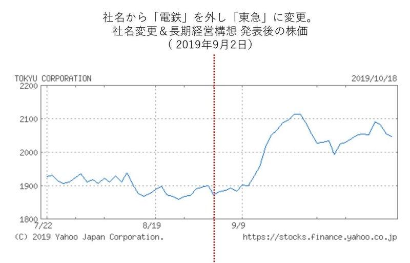 東急 不動産 株価