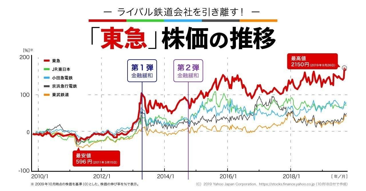 株価 東急