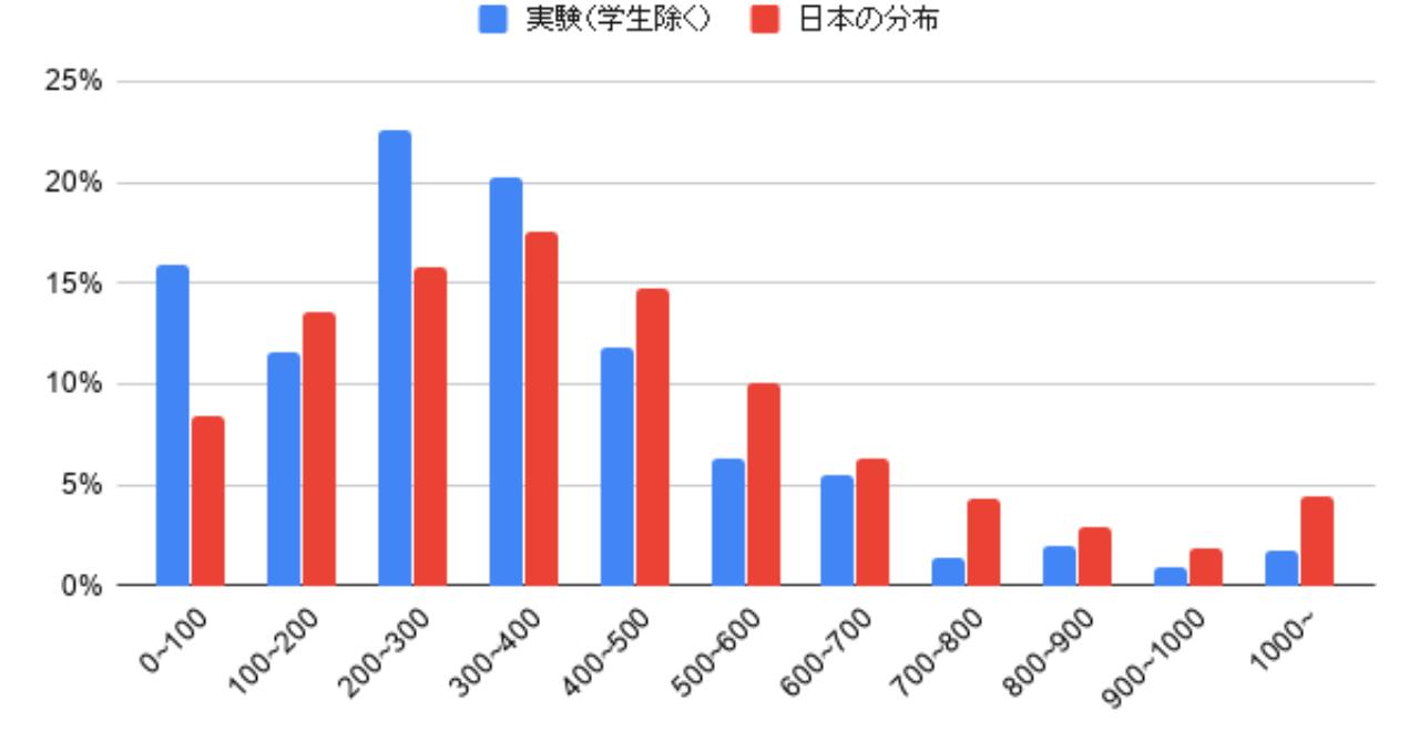 年収_実験_学生除く_と日本の分布_