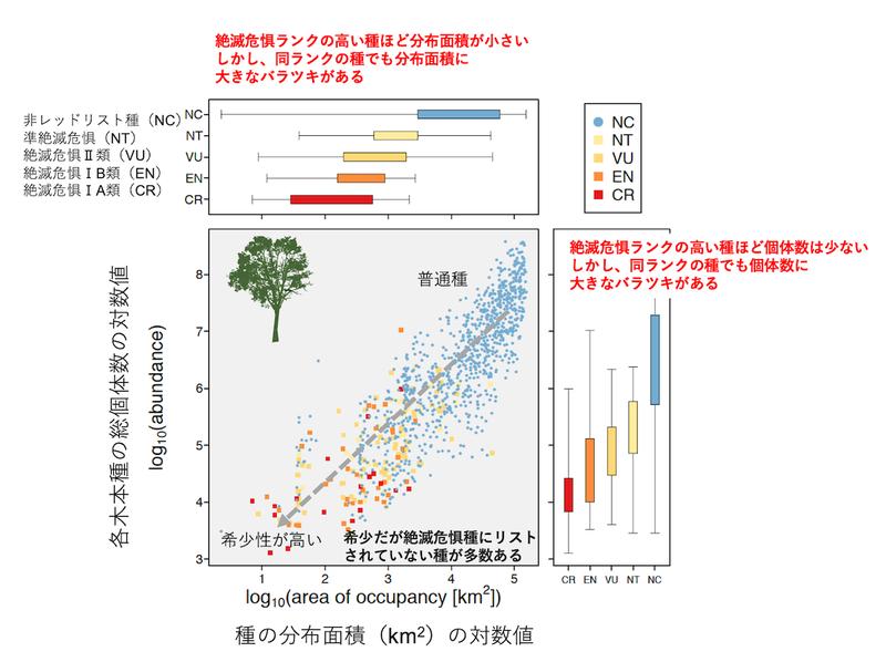 レッドデータブック:生物多様性ビッグデータで希少種の保全施策を検証 ...