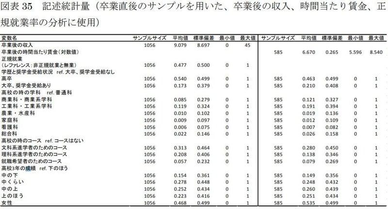 記述 統計