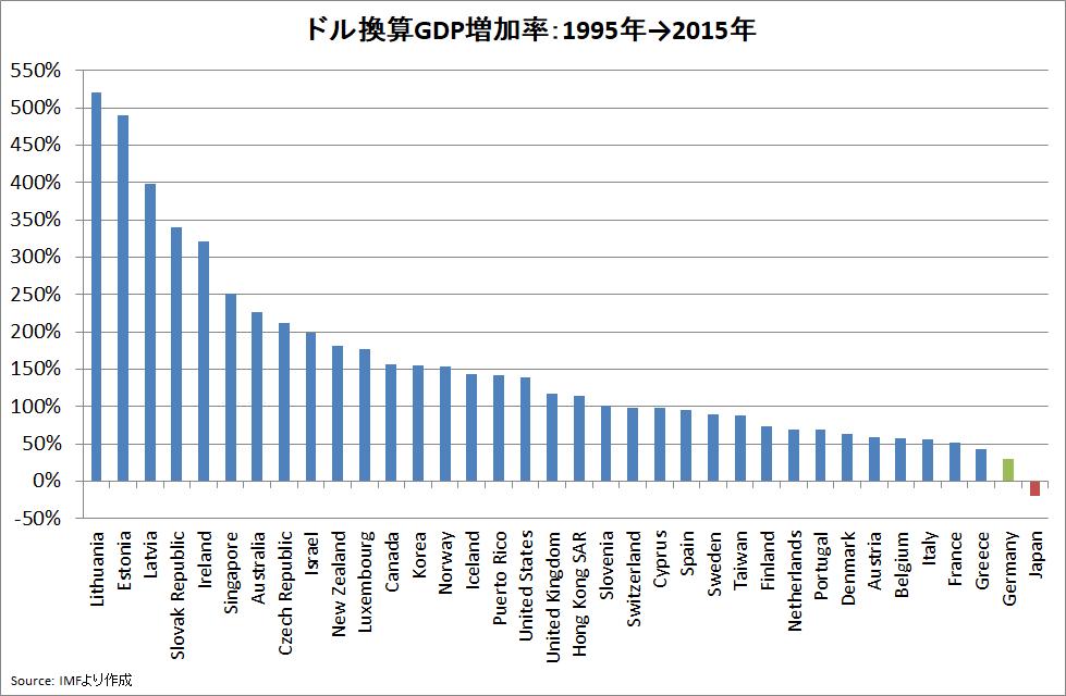 11月16日放送のテレビ番組「教えて!ニュースライブ 正義のミカタ」で藤井聡が「日本とドイツは政府がドケチなので経済成長率が世界で下から1位と2位」「この二か国はこれから落ちぶれていく」との主旨の…