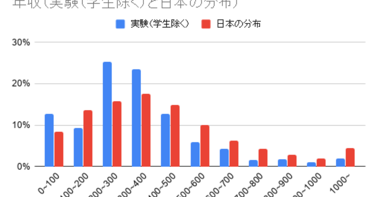 年収_実験_学生除く_と日本の分布___3_