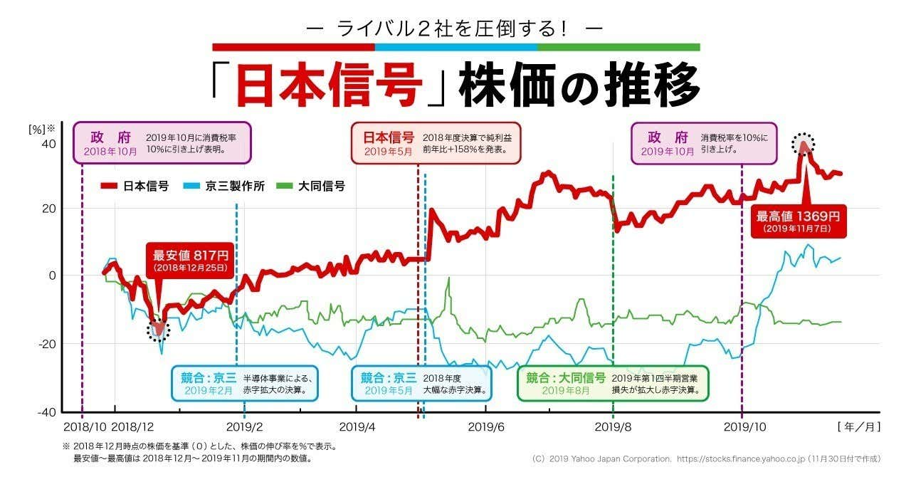 top画像__日本信号_株価の推移