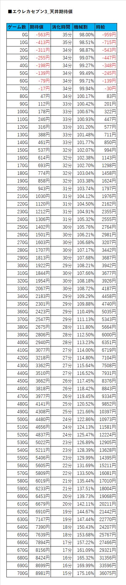 エウレカセブン 3 期待 値 【エウレカセブン3】天井期待値・ゾーン・設定狙い・やめどき・勝ち方...