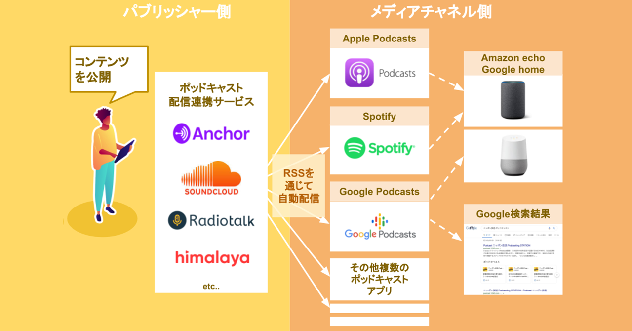 Google_Spotify参入で超進化するポッドキャストの音声メディアとしてのヤバさを3つの視点から解説する