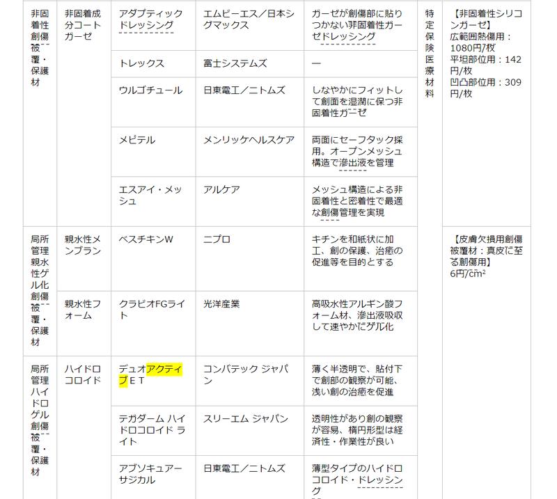 アクティブ et ディオ 【ASKUL】医療業種確認