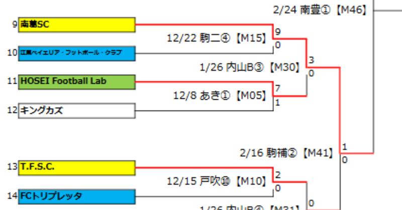 Screenshot_2020-02-17_2020年度_東京都社会人サッカーチャンピオンシップ_東京カップ__-_tokyocup2020-0216_pdf
