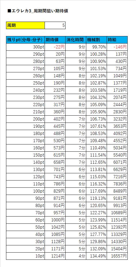 エウレカセブン 3 期待 値 エウレカセブン3【天井期待値・朝一リセット・有利区間・やめどき】