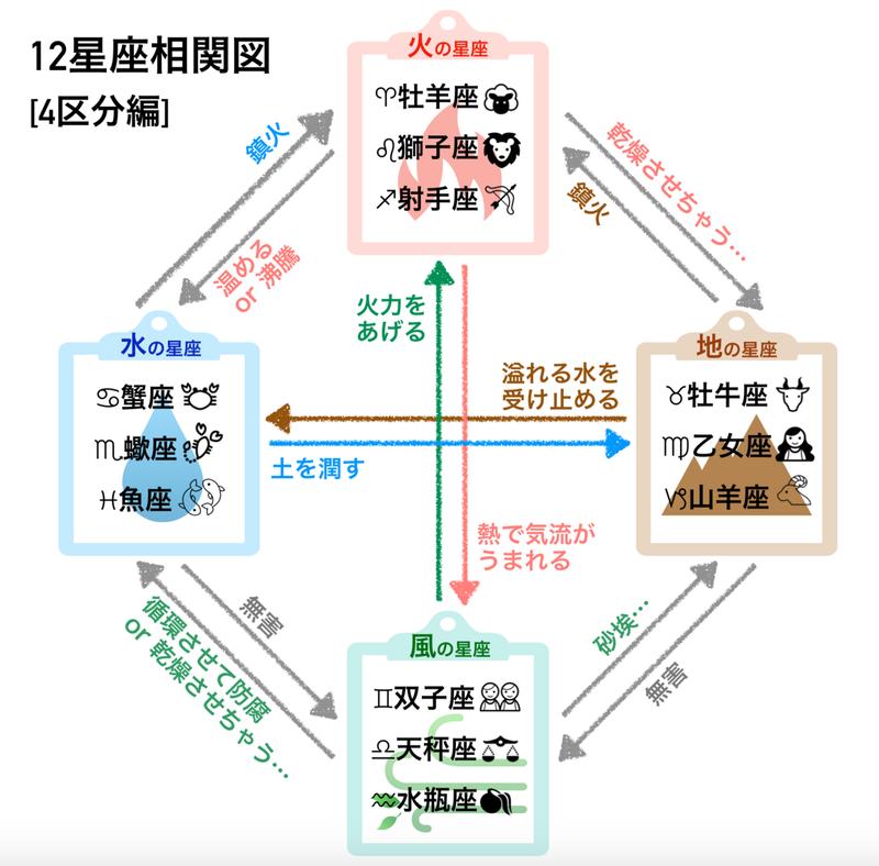 12星座 相関図(4区分編) にゃんちー note