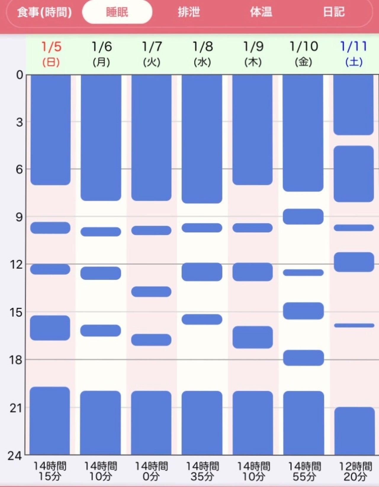 1 時間 赤ちゃん ヶ月 睡眠 生後1ヶ月半の赤ちゃんの睡眠時間ってどのくらいですか?うちの娘9時間~13時間くらいしか寝な…