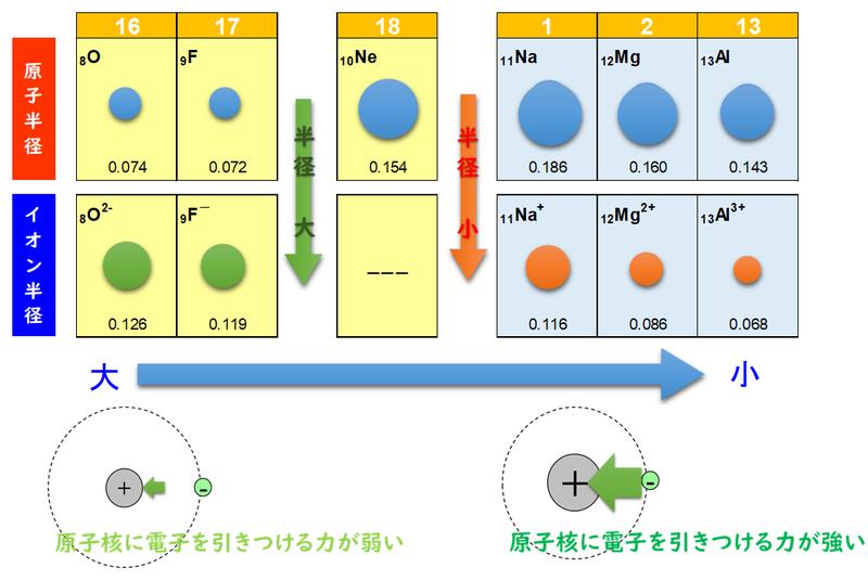 さ 原子 大き 原子と原子核の構造をわかりやすく図解してみた