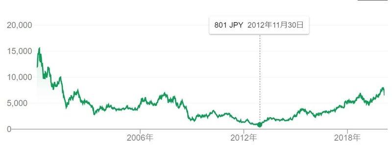 ソニー 株価 過去 最高 値