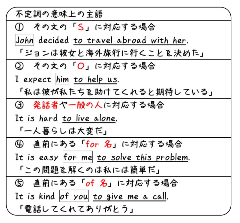 英文法解説 テーマ4 不定詞 第4回 不定詞の意味上の主語と時制 ...