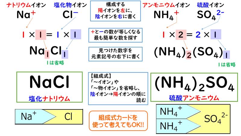 式 一覧 組成 化学式:組成式/分子式/示性式/構造式の違いと見分け方を具体例で解説
