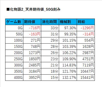 セカンド 天井 物語 S物語シリーズセカンドシーズン(化物語2)