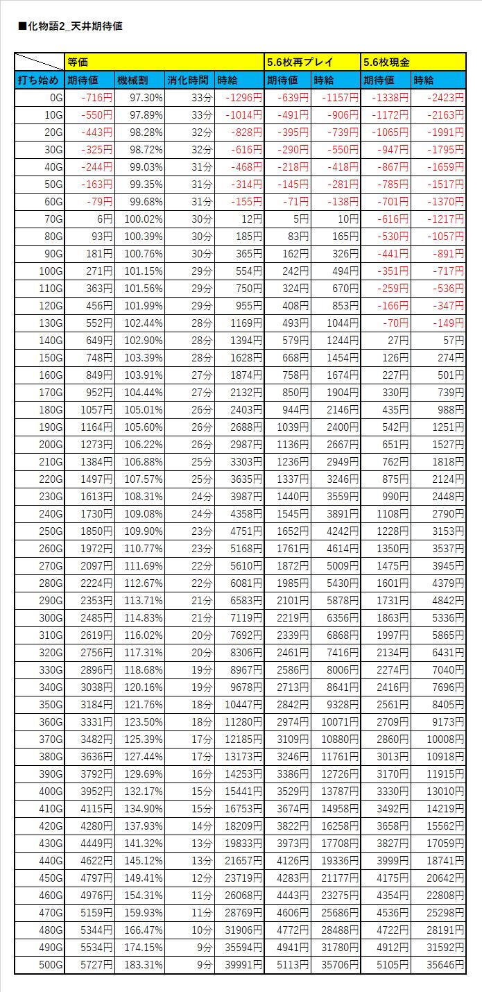 値 セカンド 化 天井 期待 物語 シーズン