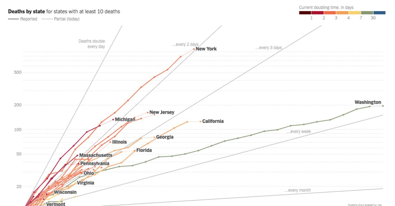 対数 グラフ コロナ