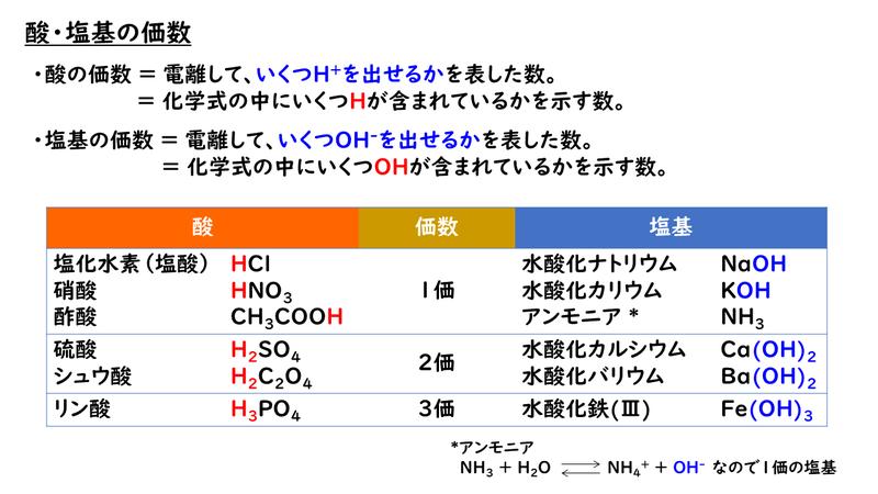 6-1. 酸と塩基|おのれー|note