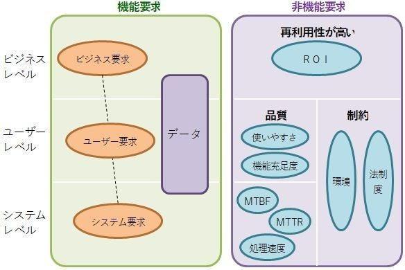 要求」と「要件」の違い|Takashi Suda / かんた|note