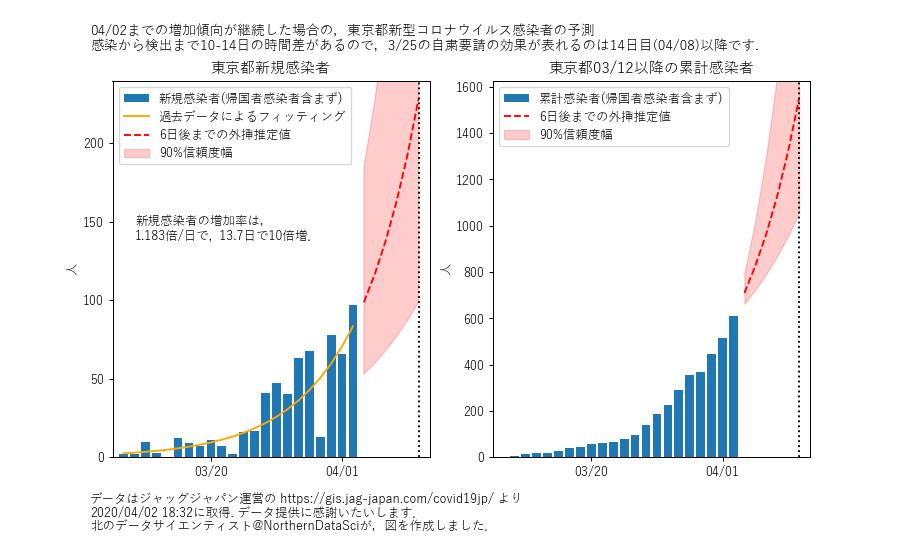 東京新型コロナウイルス予測更新(4/2のデータまで).4/8には,累計で ...