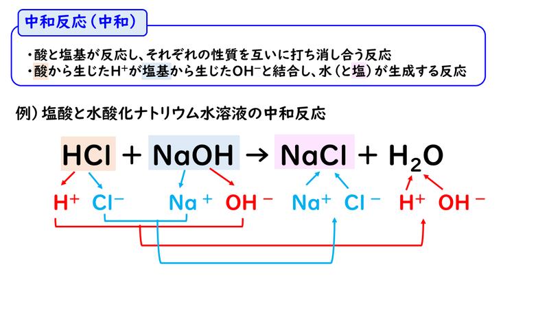 塩化 アンモニウム と 水 酸化 カルシウム