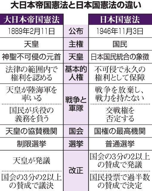 大 日本 帝国 憲法 日本 国 憲法 違い 【中学公民】「大日本帝国憲法と日本国憲法の違いは?」